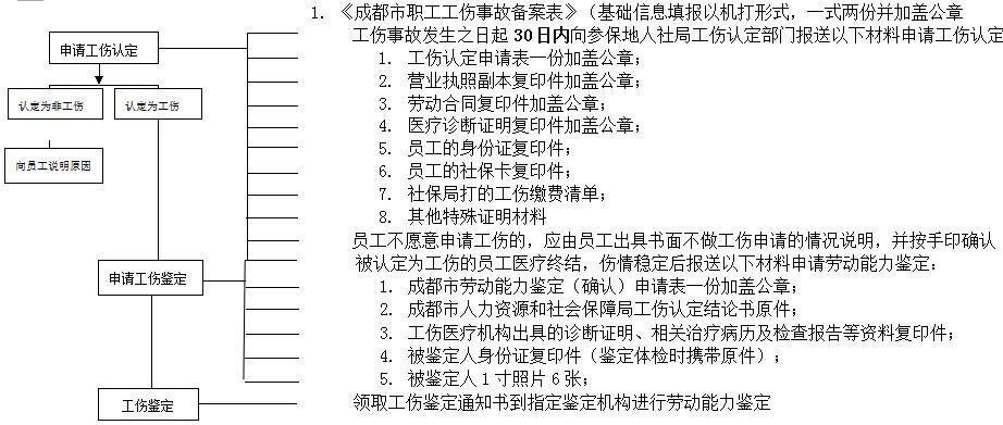 成都社保增减员申报办理指南_社保报销流程 第2张