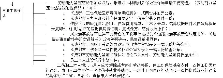 成都社保增减员申报办理指南_社保报销流程 第3张