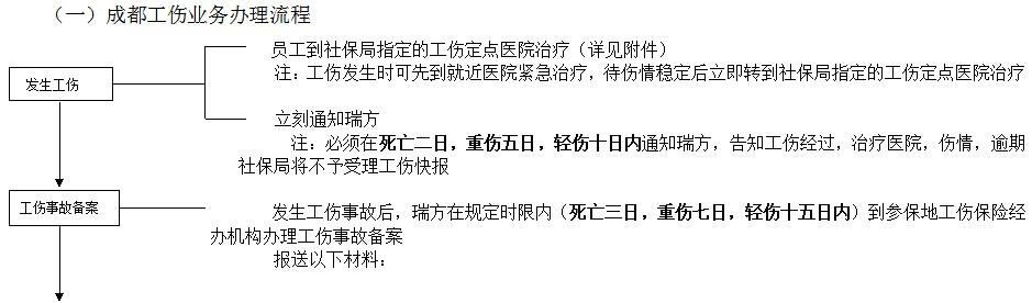 成都社保增减员申报办理指南_社保报销流程 第1张
